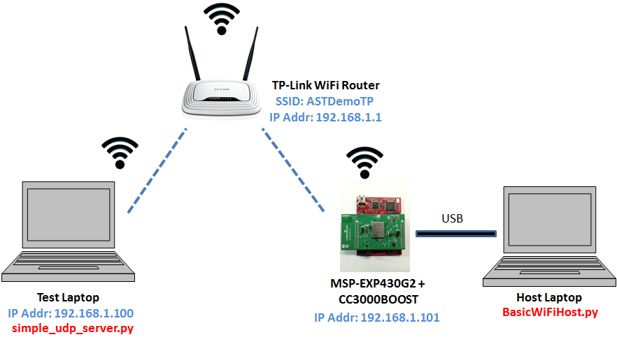 basic_wifi_host_hw_test_setup
